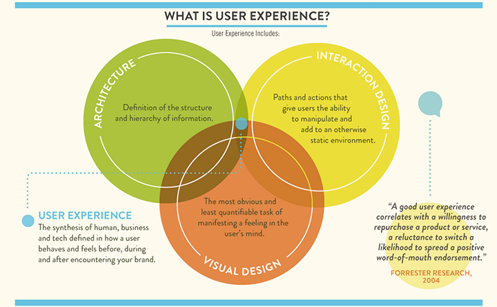 Skyhook UX infographic from Venture51