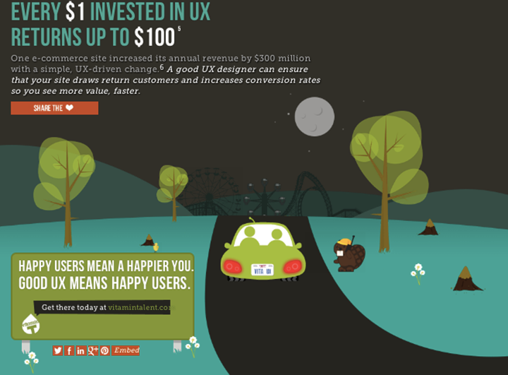 Skyhook UX infographic from Vitamin T