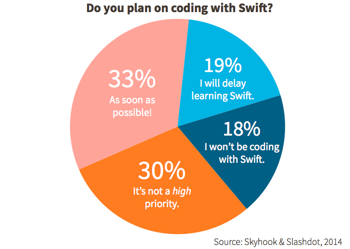 ios-8-custom-coding-with-swift-stats-skyhook-developers