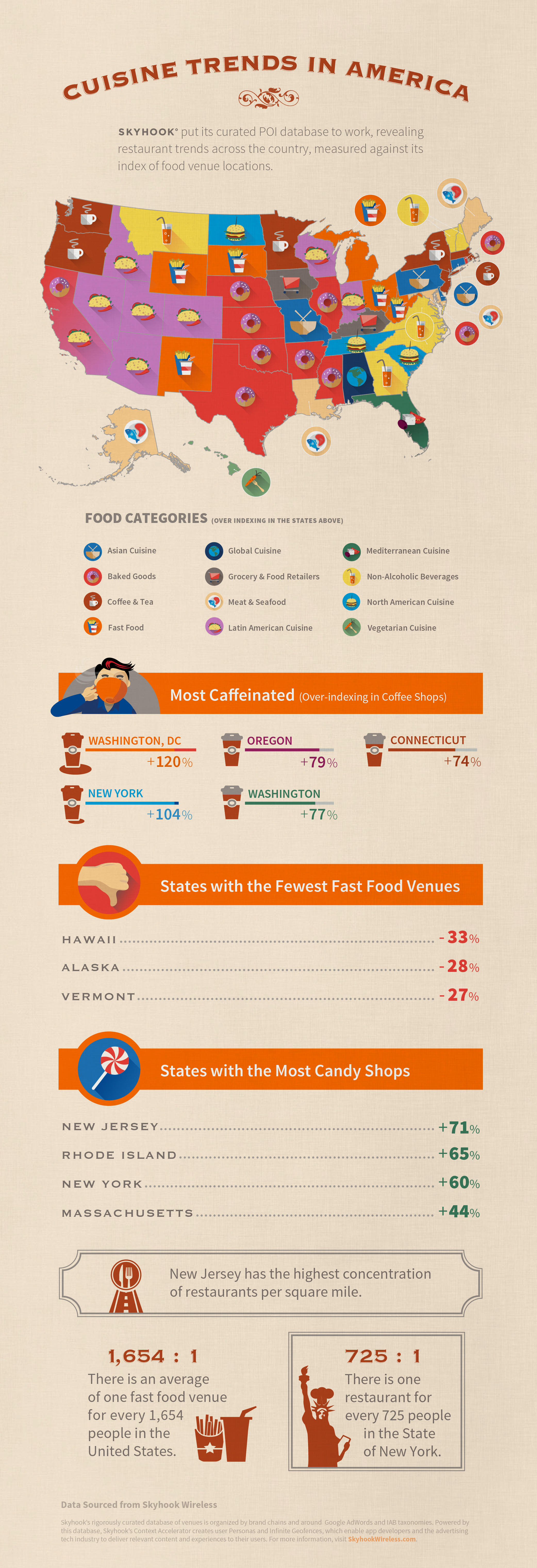 Skyhook_location_food-trends-infographic_venues