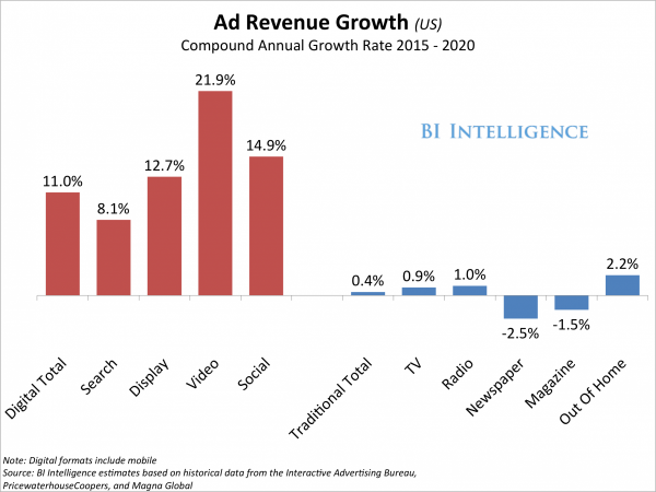 advertising revenue growth